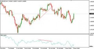 How to Use Bill Williams' Alligator indicator in Forex Trading