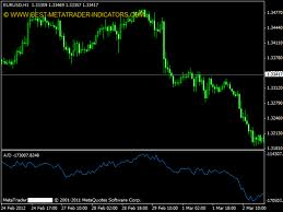 How to Use Accumulation/Distribution indicator in Forex Trading