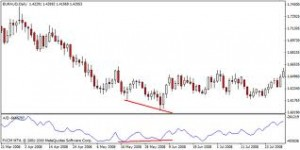 How to Use Standard Deviation Indicator In Forex Trading