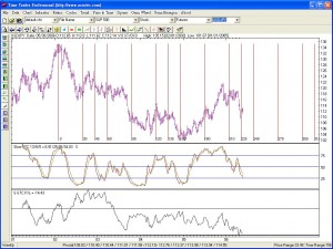 GANN TIMING SOFTWARE