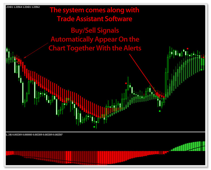 3 level zz semafor forex indicator
