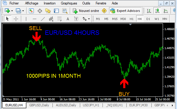 Most accurate forex indicator mq4