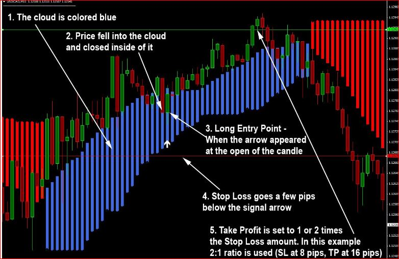 Day trading strategies 2014