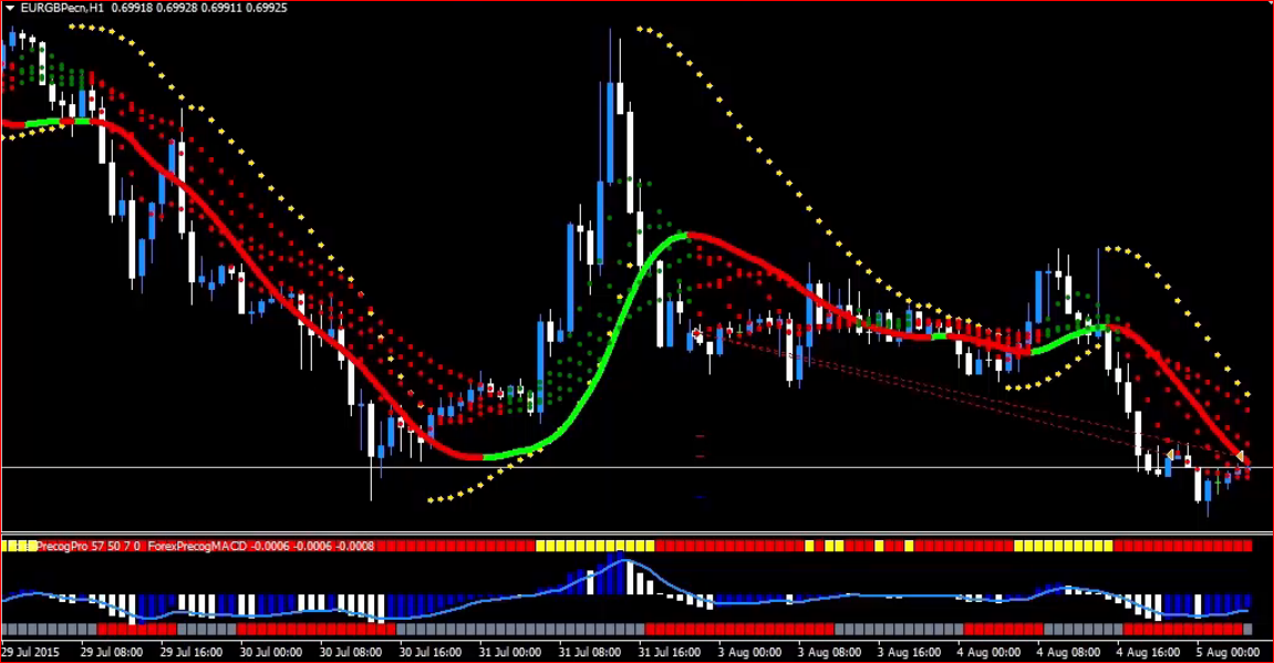Forex indicators pdf